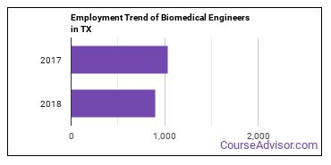 Biomedical Engineers in TX Employment Trend