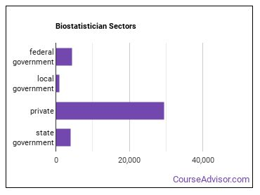 Biostatistician Sectors