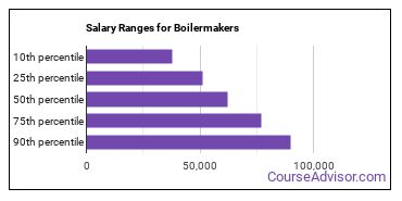 Salary Ranges for Boilermakers