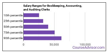 Salary Ranges for Bookkeeping, Accounting, and Auditing Clerks
