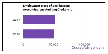 Bookkeeping, Accounting, and Auditing Clerks in IL Employment Trend