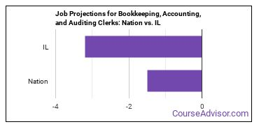 Job Projections for Bookkeeping, Accounting, and Auditing Clerks: Nation vs. IL