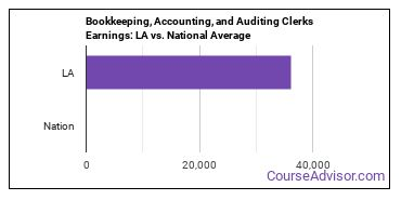 Bookkeeping, Accounting, and Auditing Clerks Earnings: LA vs. National Average