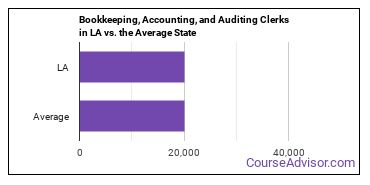 Bookkeeping, Accounting, and Auditing Clerks in LA vs. the Average State