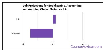 Job Projections for Bookkeeping, Accounting, and Auditing Clerks: Nation vs. LA