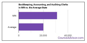 Bookkeeping, Accounting, and Auditing Clerks in MN vs. the Average State