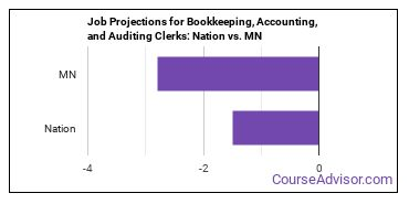 Job Projections for Bookkeeping, Accounting, and Auditing Clerks: Nation vs. MN