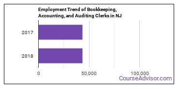 Bookkeeping, Accounting, and Auditing Clerks in NJ Employment Trend
