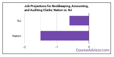 Job Projections for Bookkeeping, Accounting, and Auditing Clerks: Nation vs. NJ