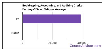 Bookkeeping, Accounting, and Auditing Clerks Earnings: PA vs. National Average