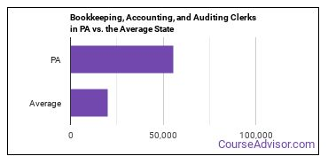 Bookkeeping, Accounting, and Auditing Clerks in PA vs. the Average State