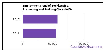 Bookkeeping, Accounting, and Auditing Clerks in PA Employment Trend