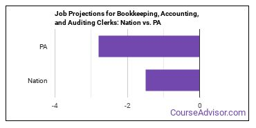 Job Projections for Bookkeeping, Accounting, and Auditing Clerks: Nation vs. PA
