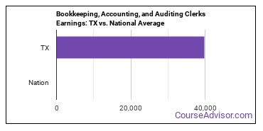 Bookkeeping, Accounting, and Auditing Clerks Earnings: TX vs. National Average