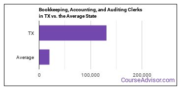 Bookkeeping, Accounting, and Auditing Clerks in TX vs. the Average State