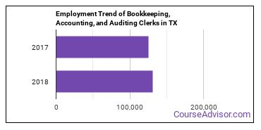 Bookkeeping, Accounting, and Auditing Clerks in TX Employment Trend