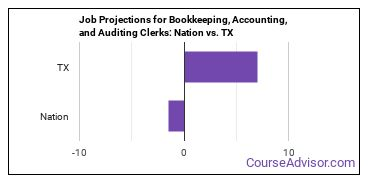 Job Projections for Bookkeeping, Accounting, and Auditing Clerks: Nation vs. TX