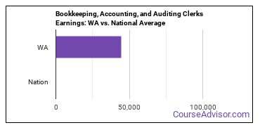 Bookkeeping, Accounting, and Auditing Clerks Earnings: WA vs. National Average