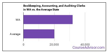 Bookkeeping, Accounting, and Auditing Clerks in WA vs. the Average State
