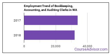 Bookkeeping, Accounting, and Auditing Clerks in WA Employment Trend