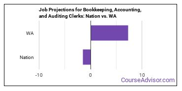 Job Projections for Bookkeeping, Accounting, and Auditing Clerks: Nation vs. WA
