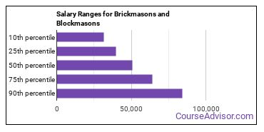 Salary Ranges for Brickmasons and Blockmasons