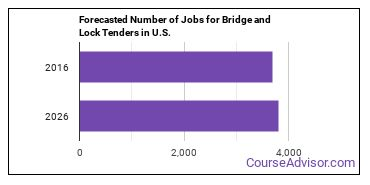 Forecasted Number of Jobs for Bridge and Lock Tenders in U.S.
