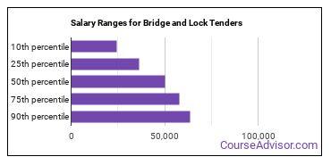 Salary Ranges for Bridge and Lock Tenders