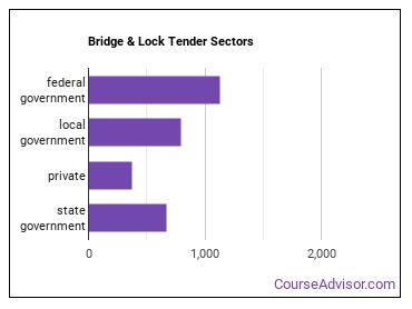 Bridge & Lock Tender Sectors