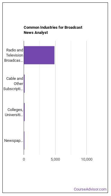 News Analyst Industries