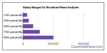 Salary Ranges for Broadcast News Analysts