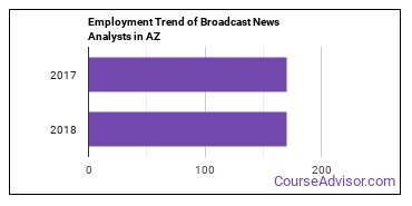 Broadcast News Analysts in AZ Employment Trend
