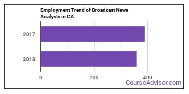 Broadcast News Analysts in CA Employment Trend