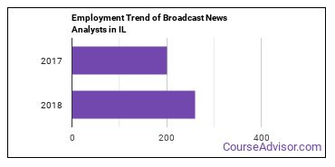 Broadcast News Analysts in IL Employment Trend