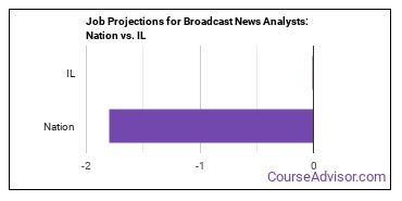 Job Projections for Broadcast News Analysts: Nation vs. IL