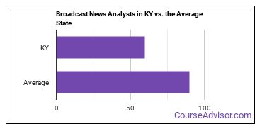 Broadcast News Analysts in KY vs. the Average State