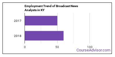 Broadcast News Analysts in KY Employment Trend