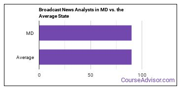 Broadcast News Analysts in MD vs. the Average State