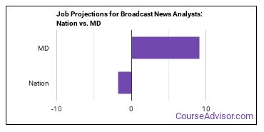 Job Projections for Broadcast News Analysts: Nation vs. MD