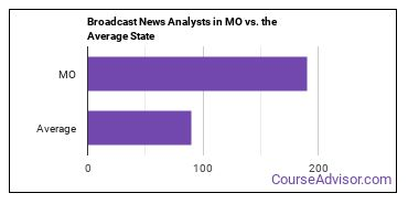 Broadcast News Analysts in MO vs. the Average State