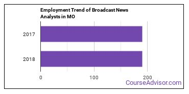 Broadcast News Analysts in MO Employment Trend
