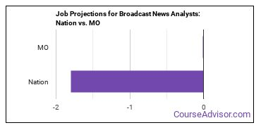 Job Projections for Broadcast News Analysts: Nation vs. MO