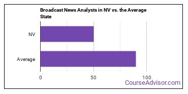 Broadcast News Analysts in NV vs. the Average State
