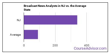 Broadcast News Analysts in NJ vs. the Average State