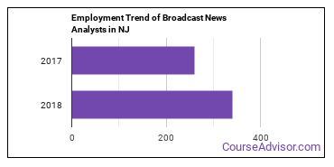 Broadcast News Analysts in NJ Employment Trend