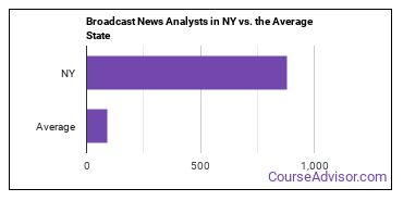 Broadcast News Analysts in NY vs. the Average State