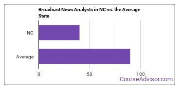 Broadcast News Analysts in NC vs. the Average State