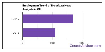 Broadcast News Analysts in OH Employment Trend
