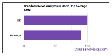Broadcast News Analysts in OK vs. the Average State