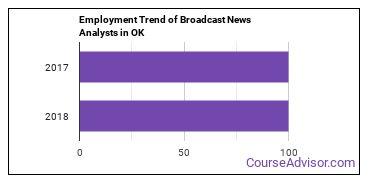 Broadcast News Analysts in OK Employment Trend
